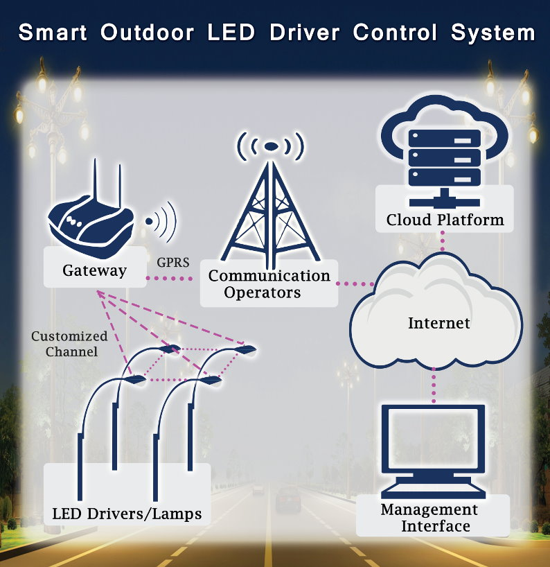 Smart Outdoor LED Driver Control System.jpg